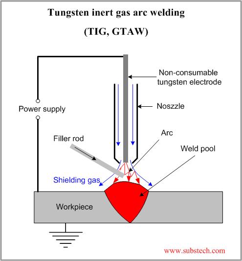 gas tungsten arc gas welding (gtaw/tig)